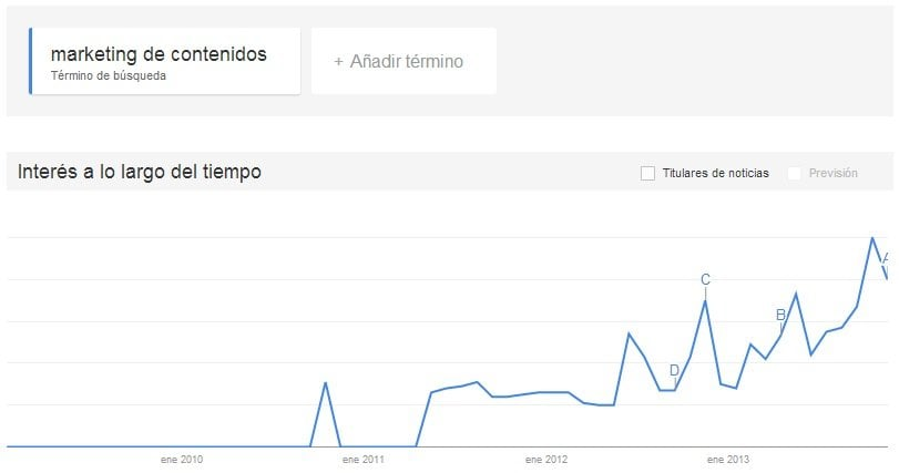 Google trends marketing de contenidos