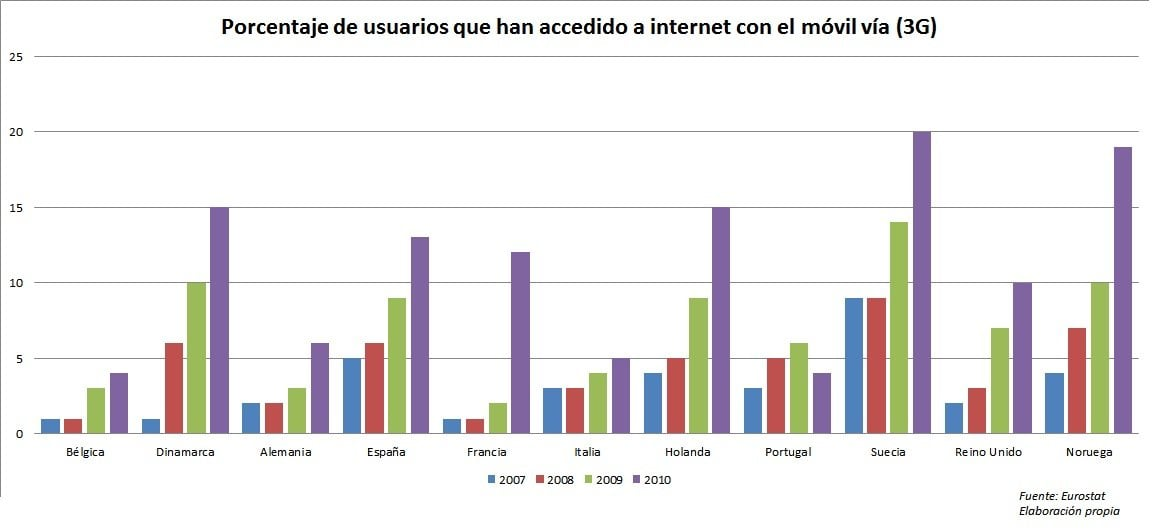 usuarios acceden via 3g internet movil