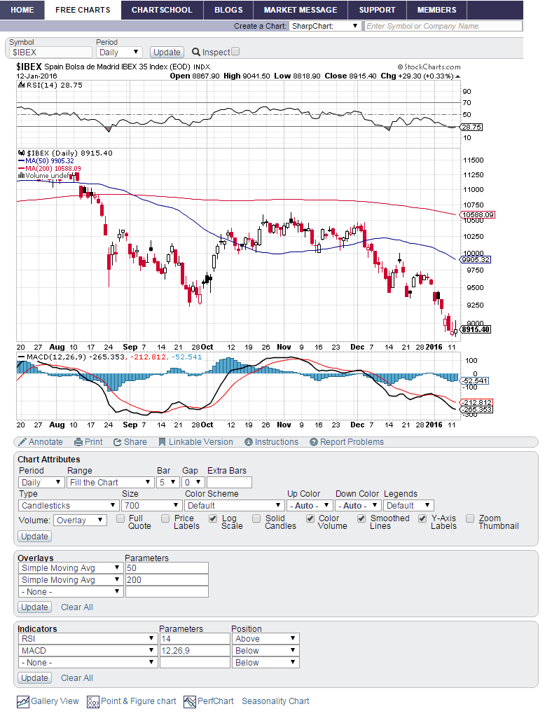 grafico ibex stockcharts